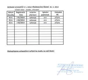 Výsledky 1. kola přijímacího řízení 25.4.2014 - Učební obor – Jezdec, chovatel